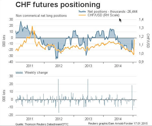 CHF Futures Positioninig