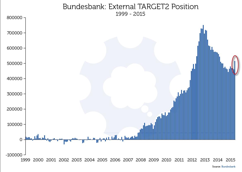 TARGET2 Bundesbank Claims