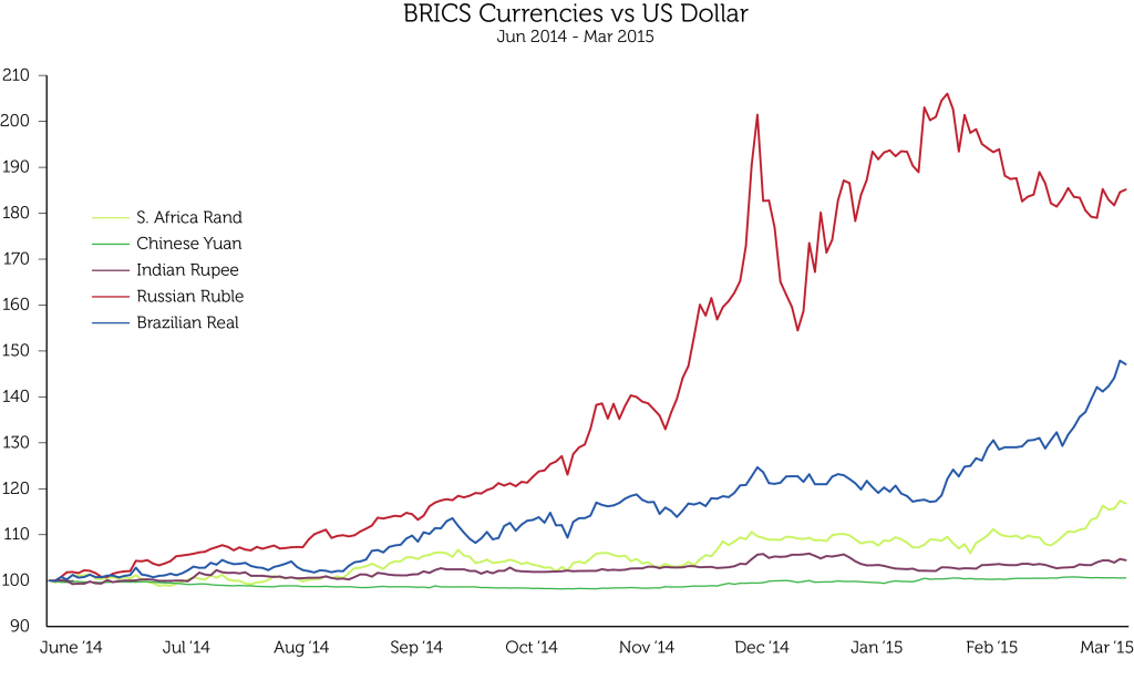 BRICS vs Dollar